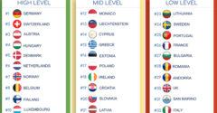 Magyarország egy picit visszaesett a legbiztonságosabb országok ranglétráján
